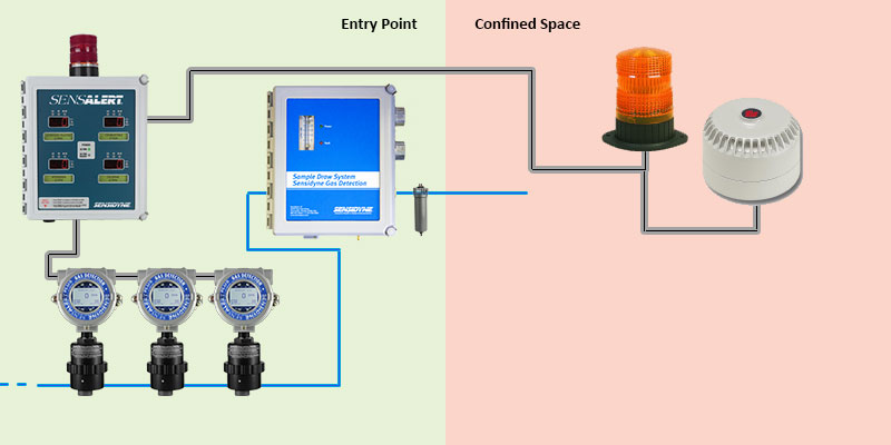 Converting A Confined Space Using Fixed Gas Detection